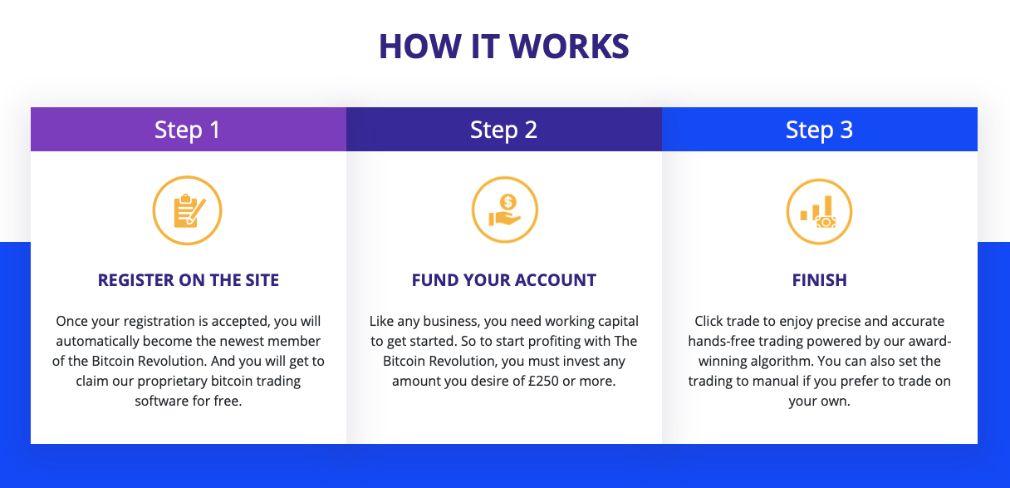 Bitcoin Revolution miten se toimii