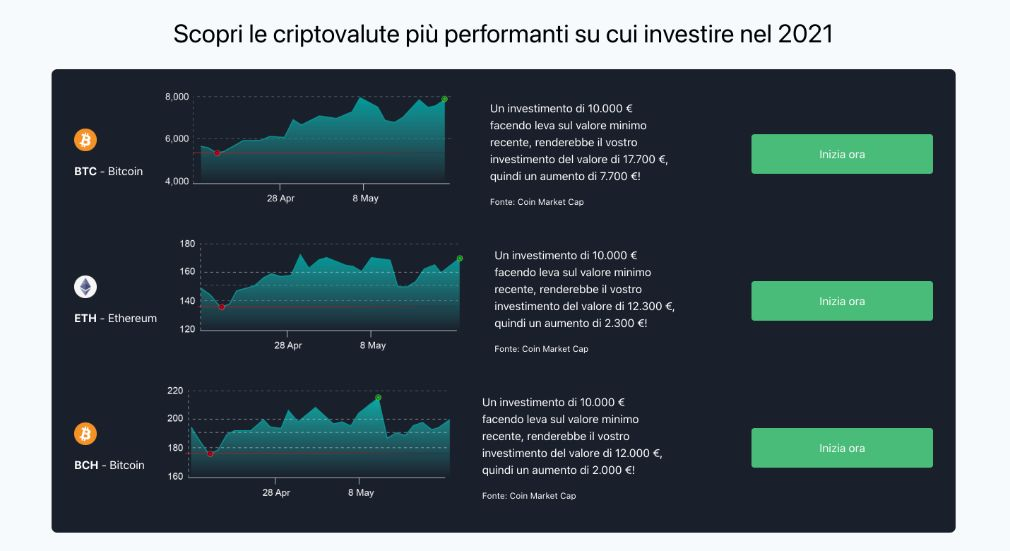 Bitcoin Formula successo